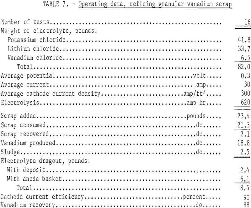 electrorefining vanadium scrap operating data-3
