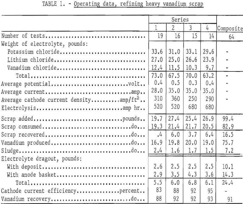 electrorefining vanadium scrap operating data