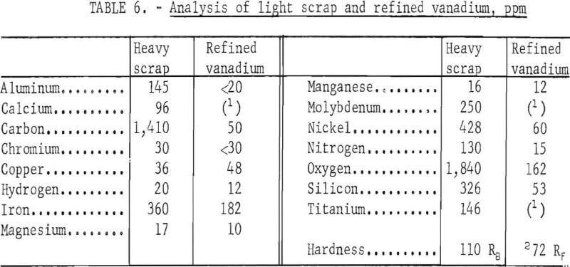 electrorefining-vanadium-scrap-refined