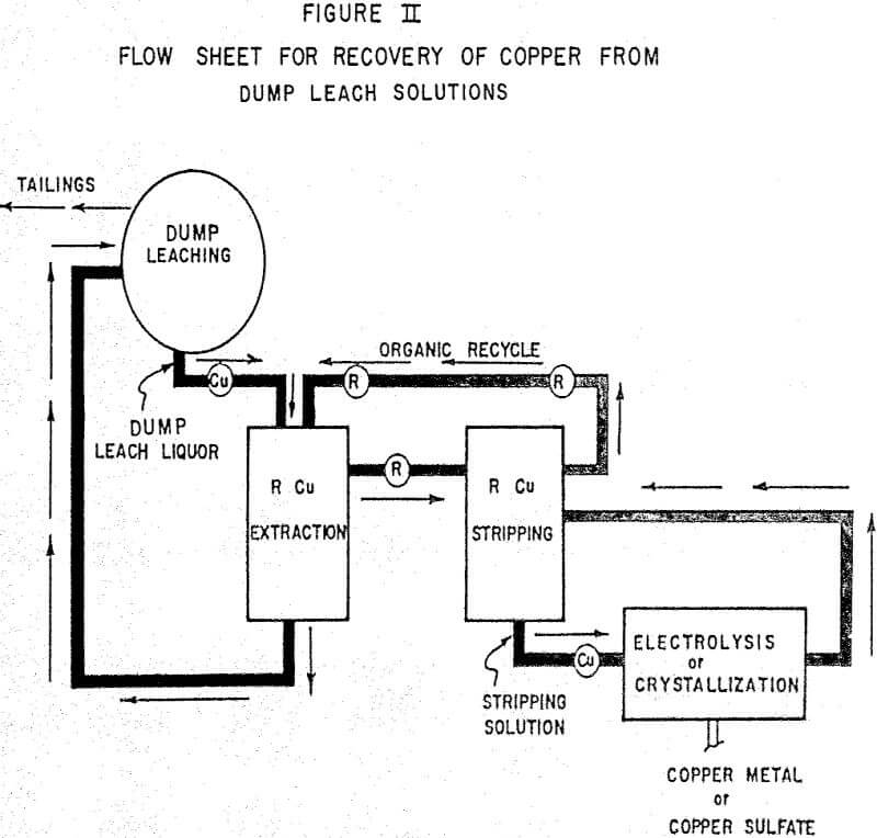 extraction-for-copper flowsheet for recovery