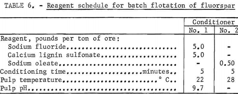 flotation-reagent-schedule