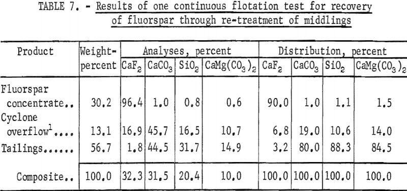 flotation-recovery