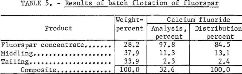 flotation-results