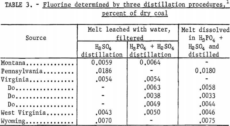 fluorine-in-coal-distillation-procedure