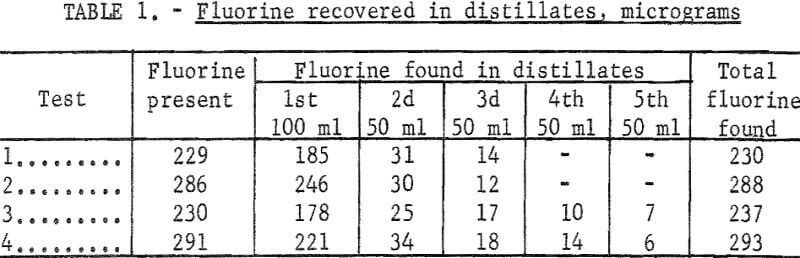 fluorine-in-coal-recovered