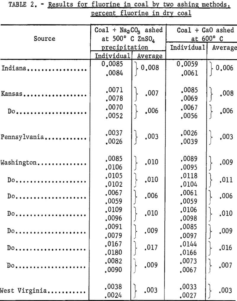 fluorine in coal results