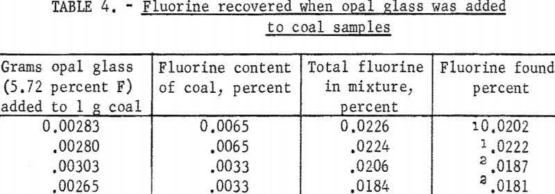 fluorine-in-coal-samples