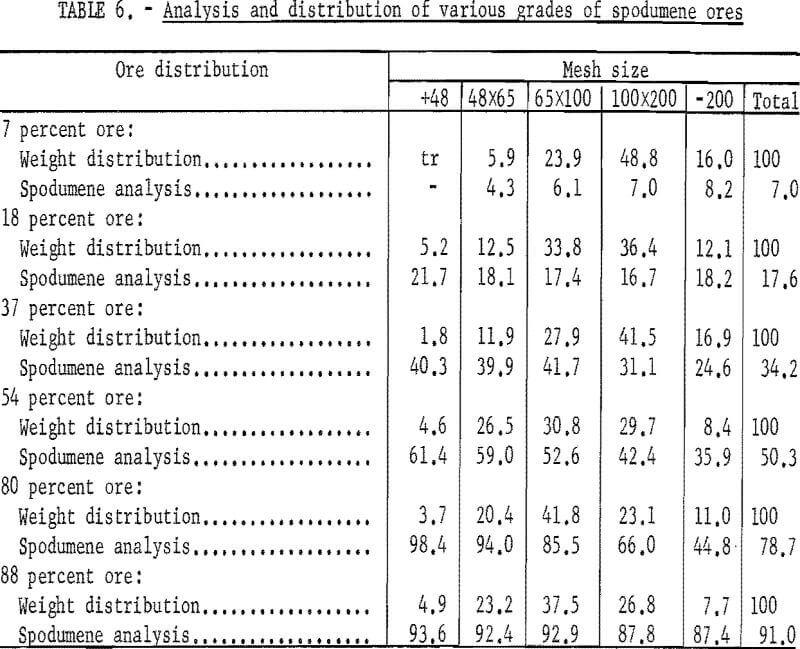 heavy liquid cyclone analysis and distribution