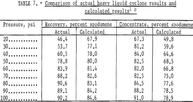 heavy-liquid-cyclone-comparison-2
