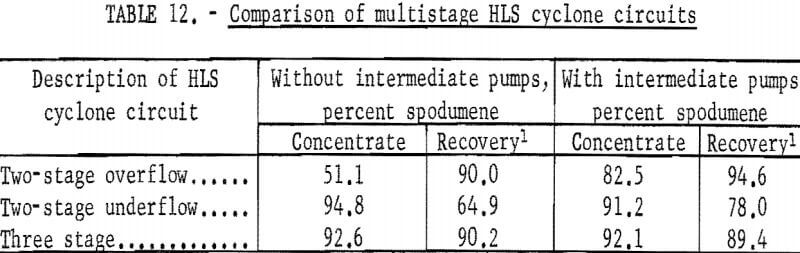 heavy-liquid-cyclone-comparison-of-multistage