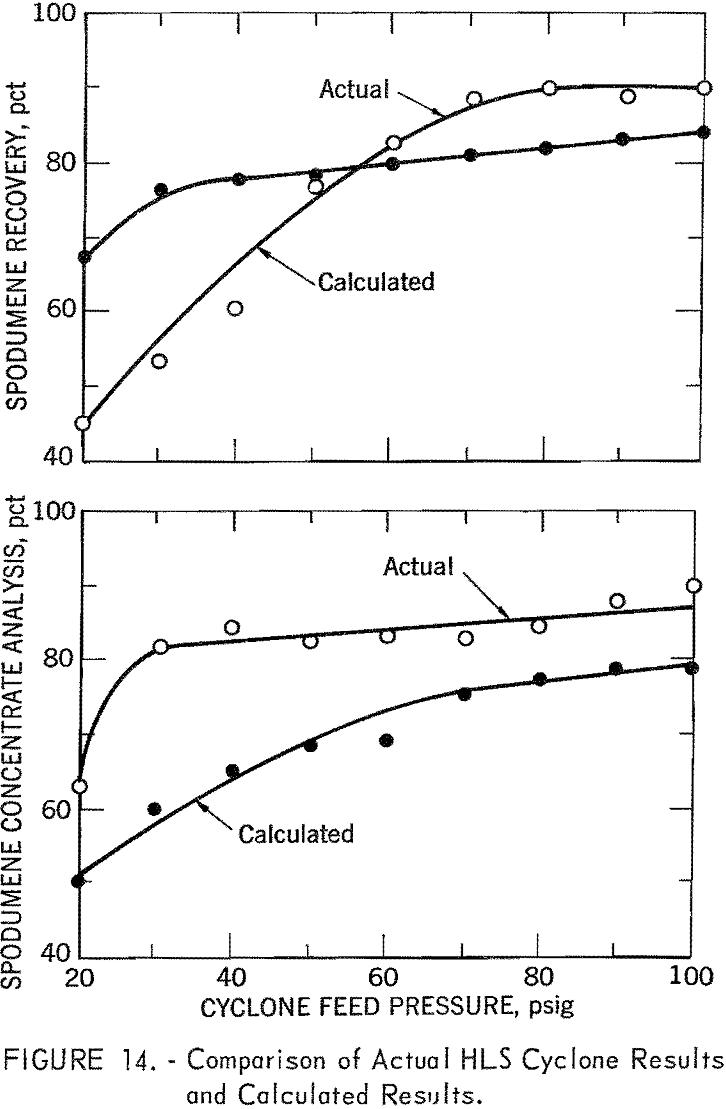 heavy liquid cyclone comparison