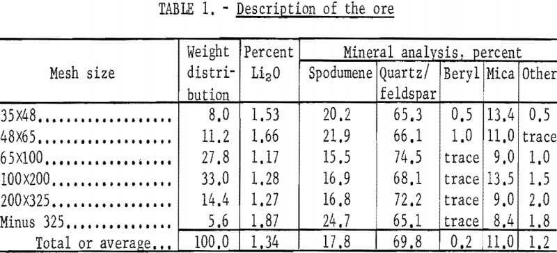 heavy-liquid-cyclone-description-of-the-ore