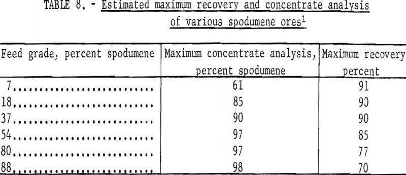heavy-liquid-cyclone-estimated-maximum-recovery