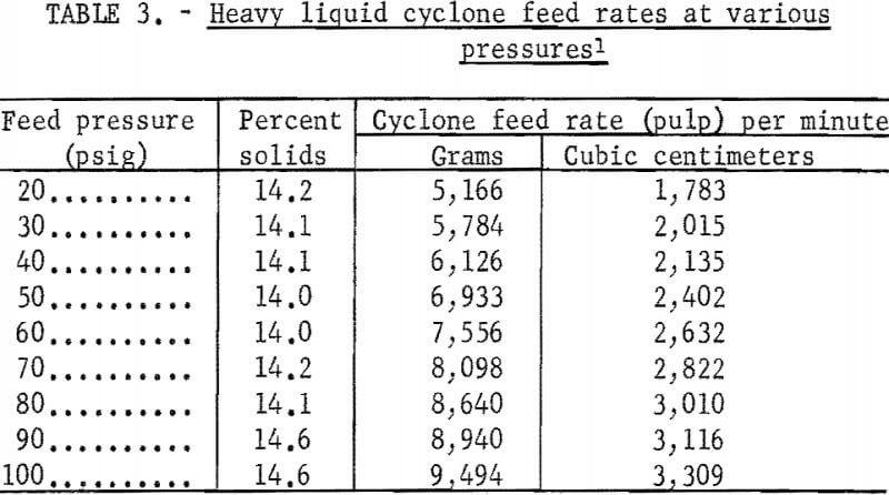 heavy-liquid-cyclone-feed-rates