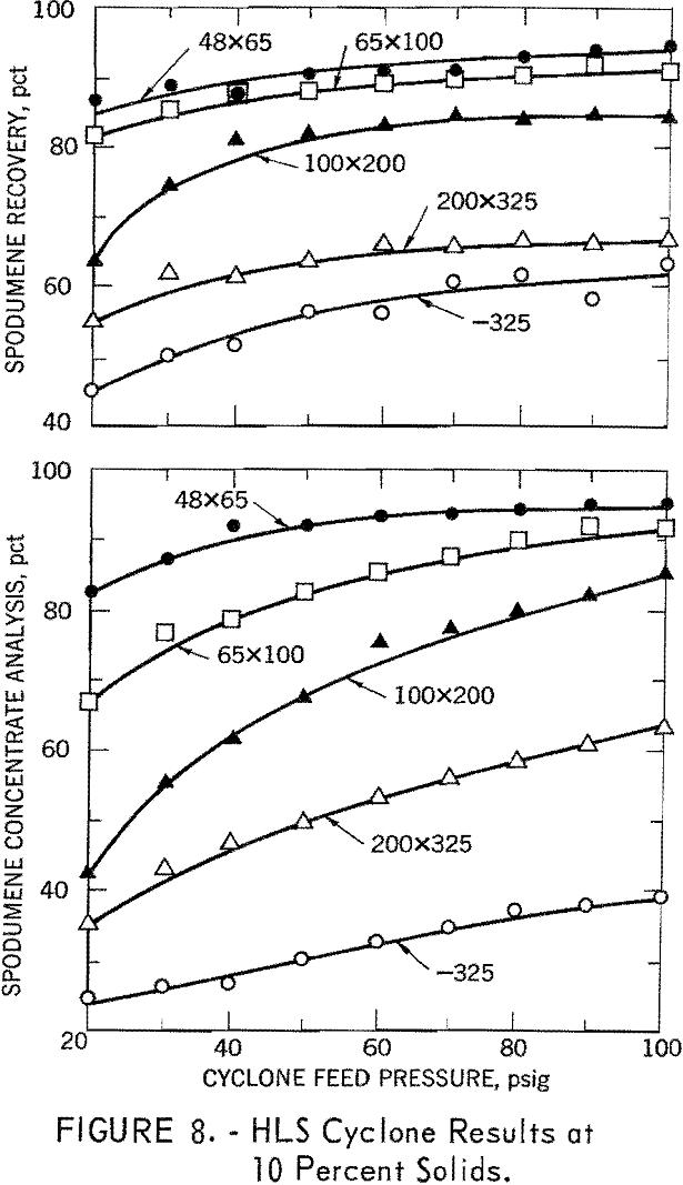 heavy liquid cyclone hls cyclone results at 10 percent solids