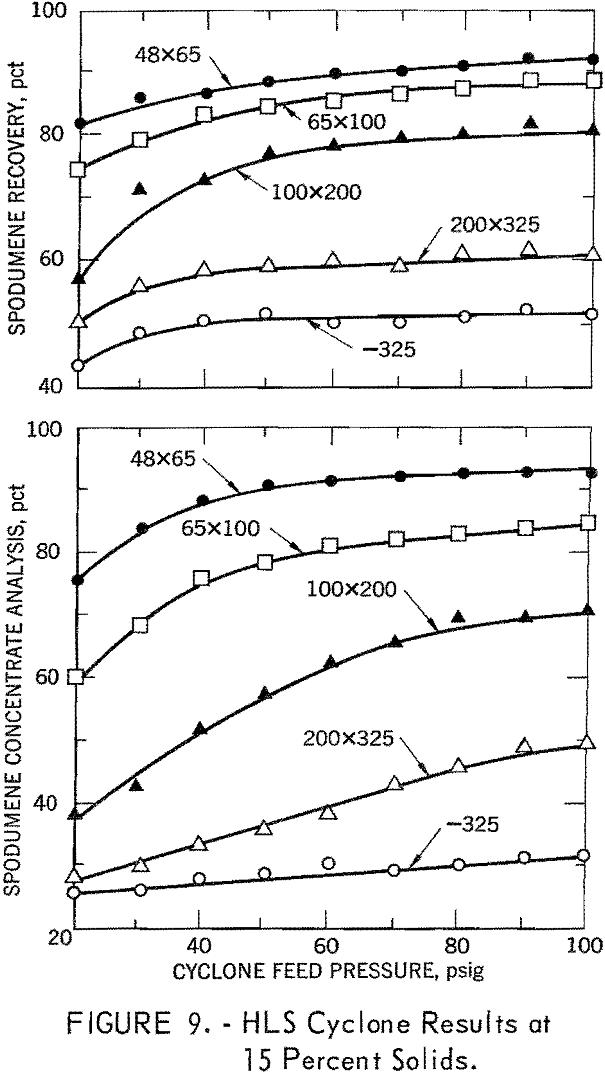 heavy liquid cyclone hls cyclone results at 15 percent solids