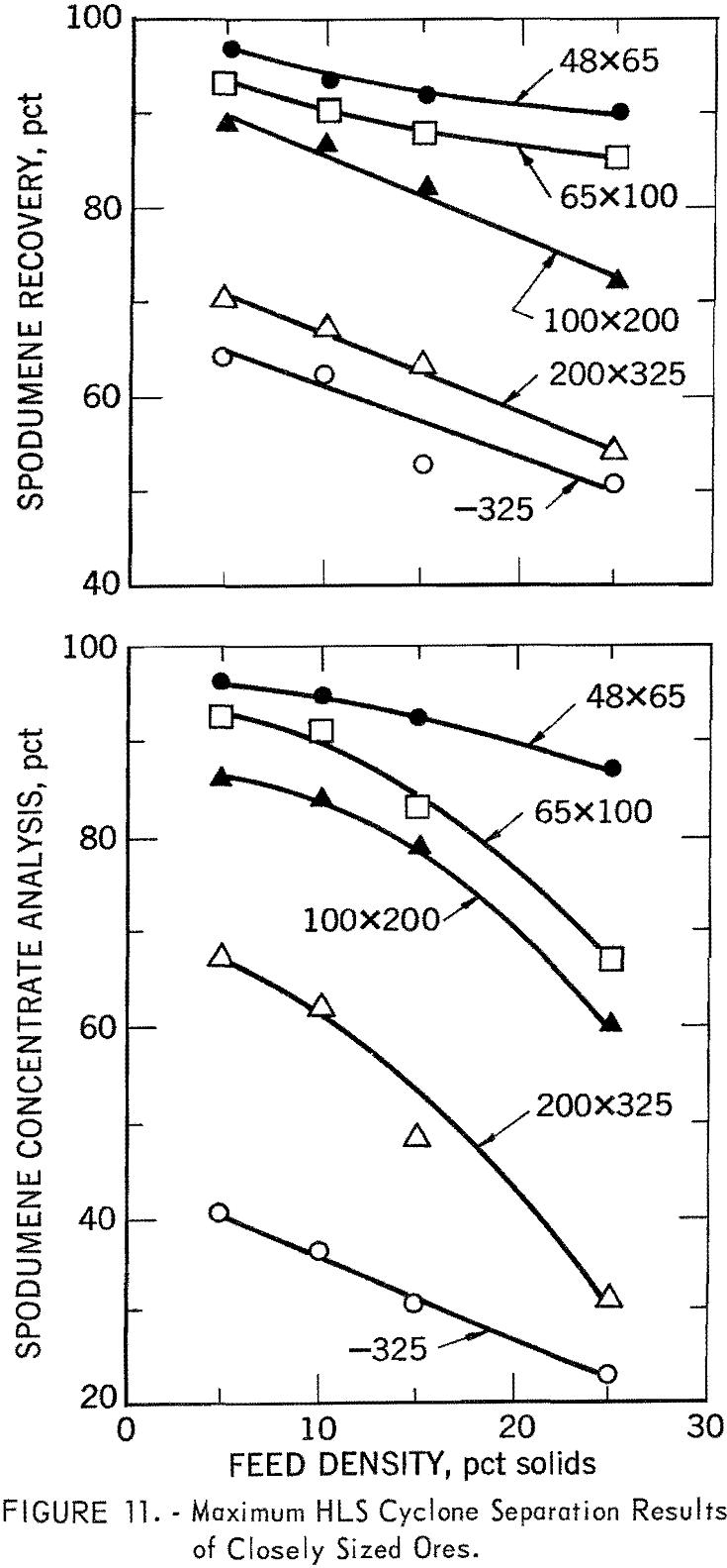 heavy-liquid-cyclone maximum hls