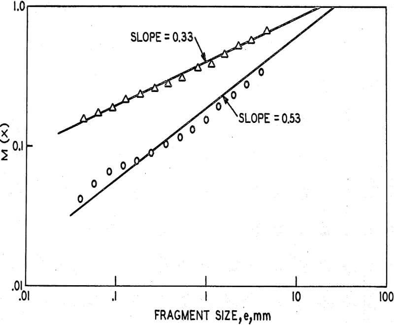 hypervelocity-impacts size distribution curves