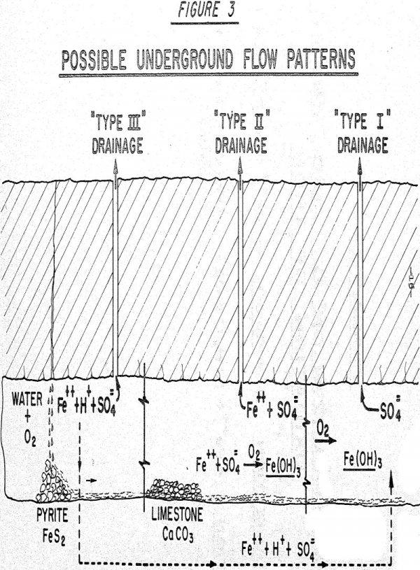 mine drainage flow patterns