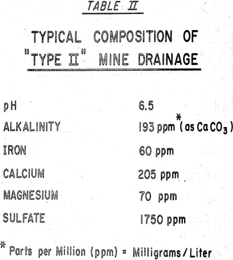 mine drainage typical composition of type ii