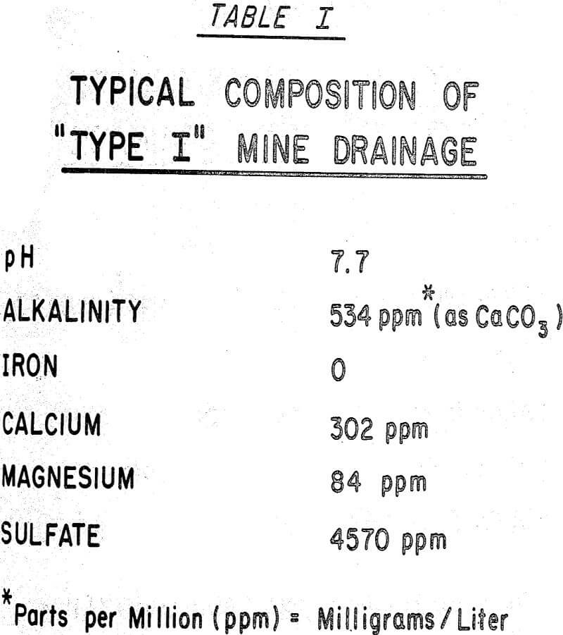 mine drainage typical composition