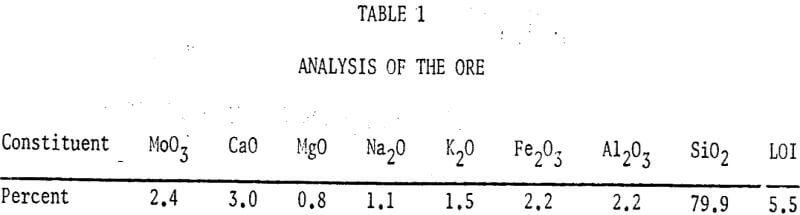 recovery-of-molybdenum-analysis-of-ore