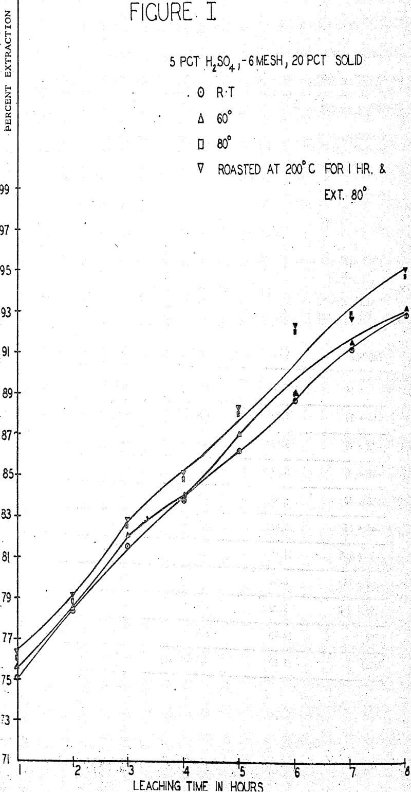 recovery of molybdenum leaching time