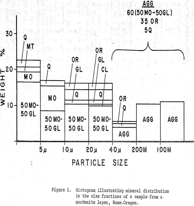tertiary zeolite ores histogram