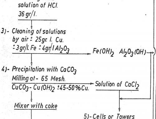 Oxided Copper Ore Leaching