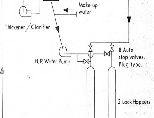 Lock Hopper Slurry Pump