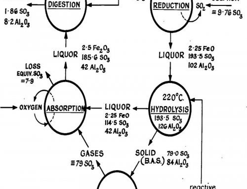 Acid Processes for Alumina Extraction