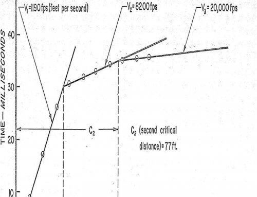 Seismic Refraction Equipment