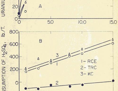 Acid Leaching of Uranium