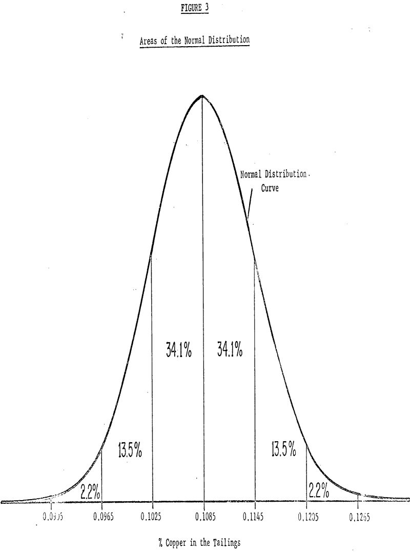 reagent testing areas of the normal distribution