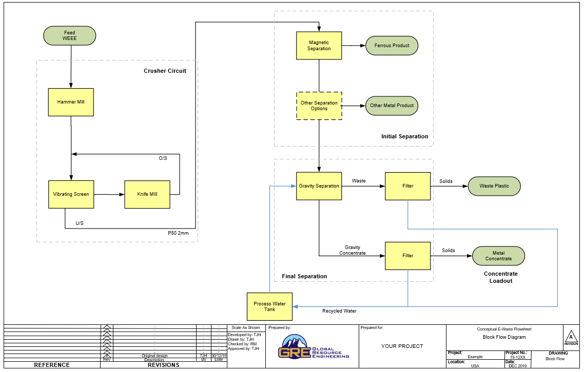 electronic waste recycling flowsheet