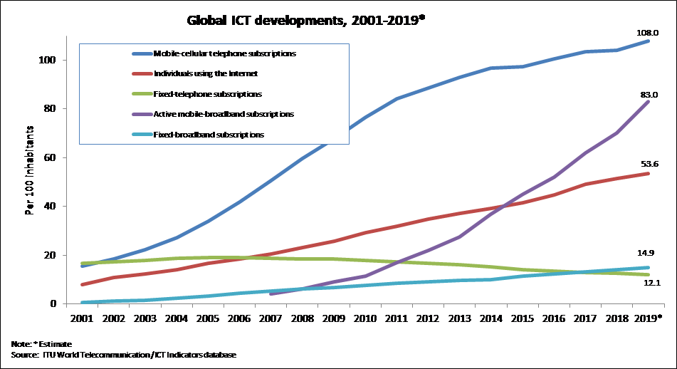 electronic waste recycling global ict development