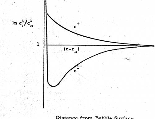 Fine Particle Flotation
