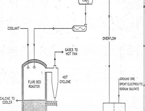 Complex Sulfide Sulfation Process Ores Pilot Plant