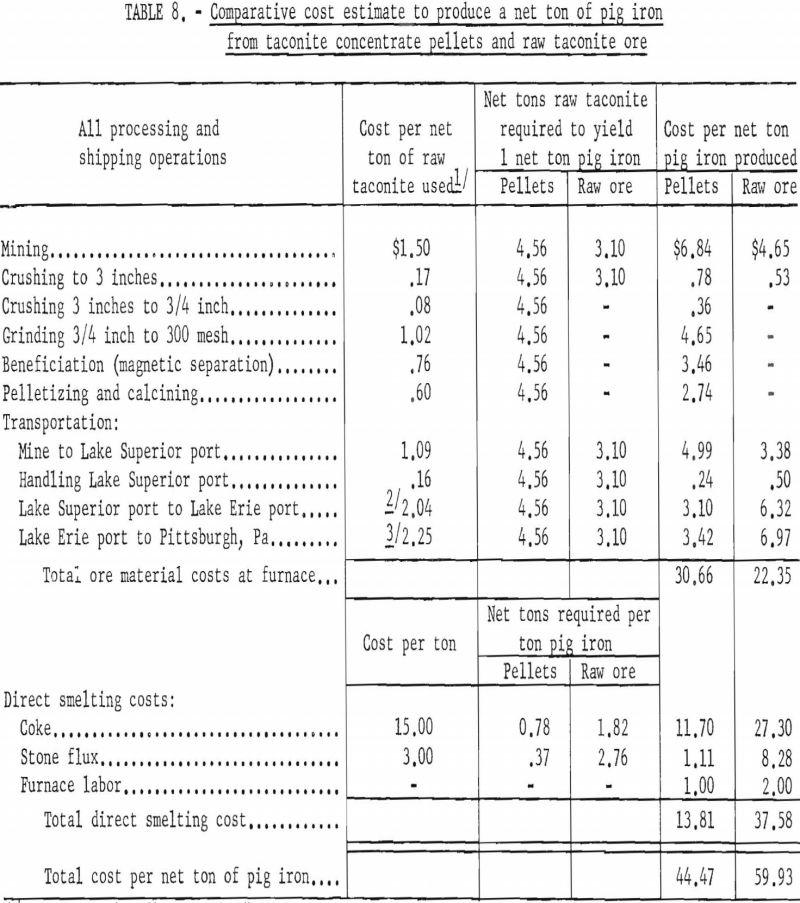 blast-furnace comparative cost