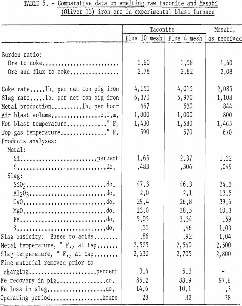 blast-furnace comparative data-2