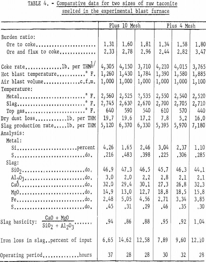 blast-furnace comparative data
