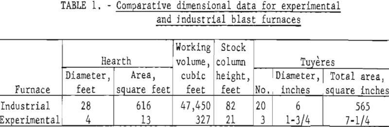 blast-furnace-comparative-dimensional-data
