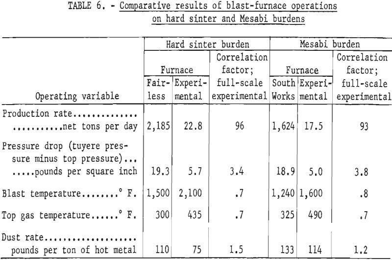 blast-furnace-comparative results