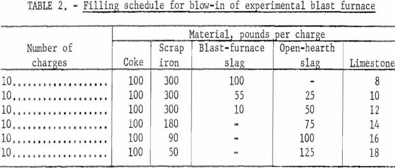 blast-furnace-filling-schedule