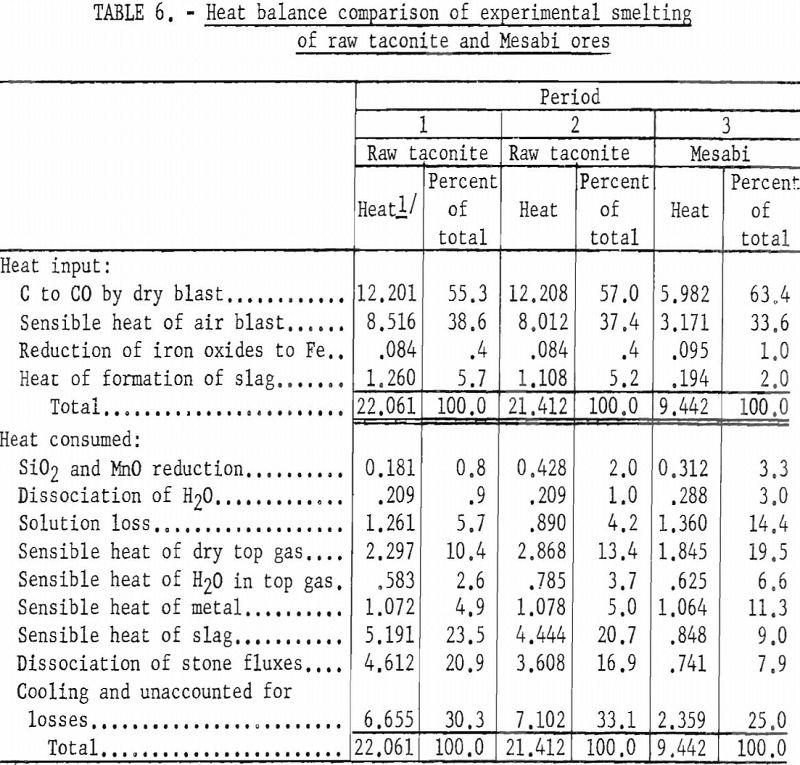 blast-furnace heat balance comparison