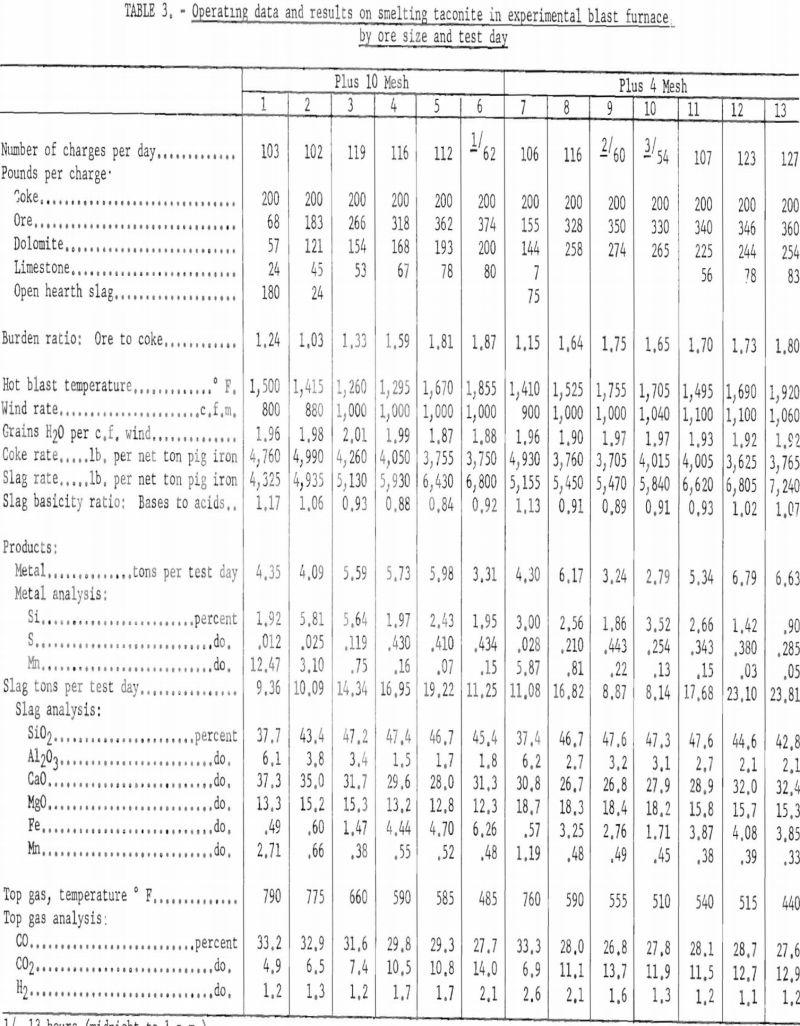 blast-furnace operating data