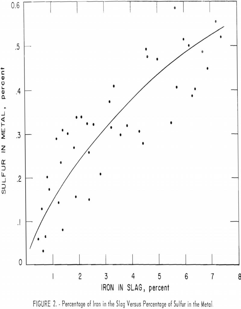 blast-furnace percentage of iron-2
