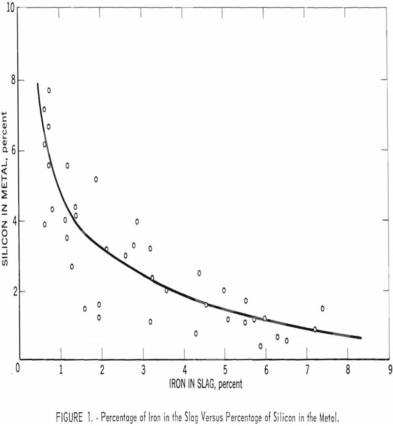 blast-furnace percentage of iron