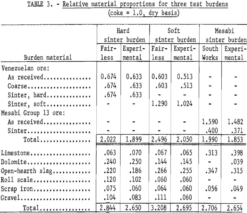 blast furnace relative material proportion