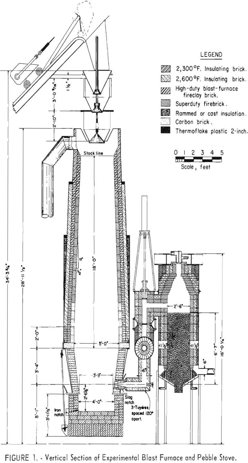 blast furnace vertical section
